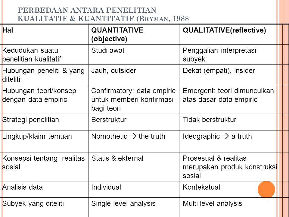 PERBEDAAN ANTARA PENELITIAN KUALITATIF & KUANTITATIF (B RYMAN, 1988 HalQUANTITATIVE (objective) QUALITATIVE(reflective) Kedudukan suatu penelitian kua