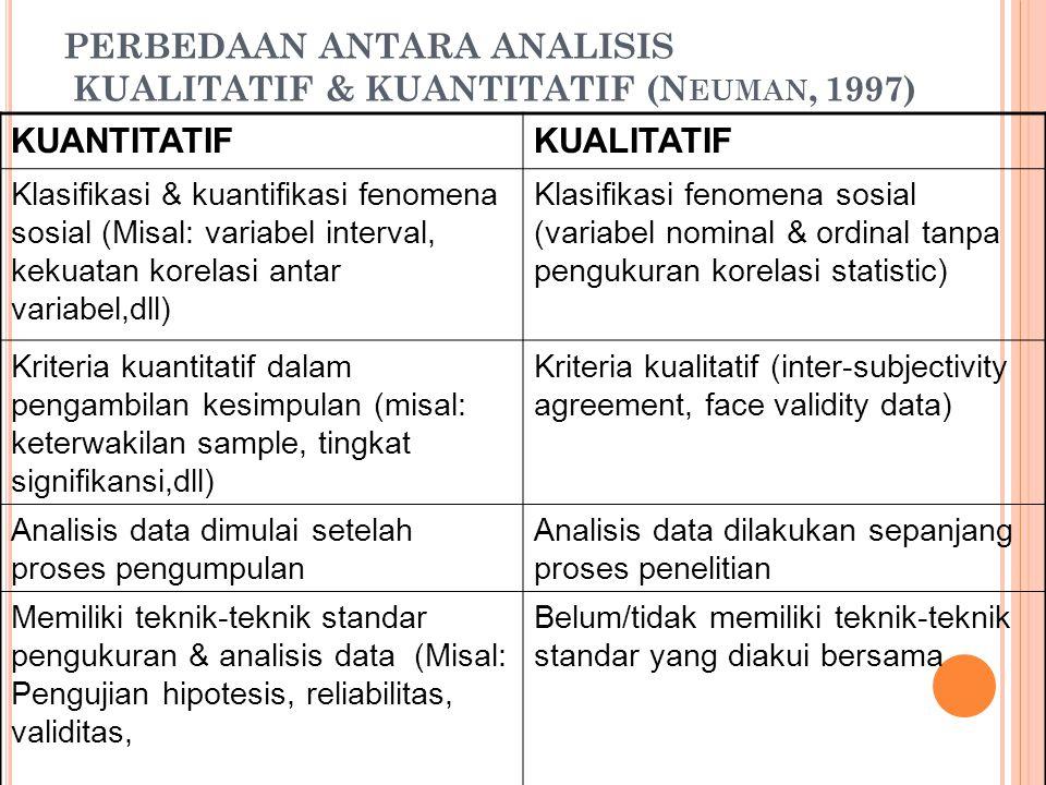 PERBEDAAN ANTARA ANALISIS KUALITATIF & KUANTITATIF (N EUMAN, 1997) KUANTITATIFKUALITATIF Klasifikasi & kuantifikasi fenomena sosial (Misal: variabel i