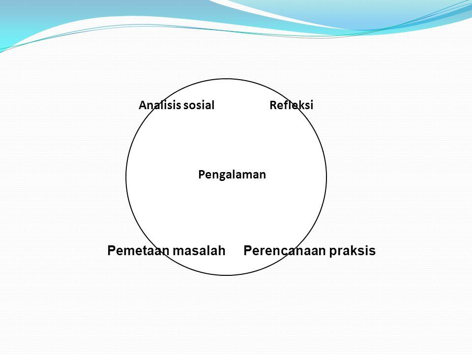 Pengalaman Pemetaan masalah Perencanaan praksis Analisis sosial Refleksi