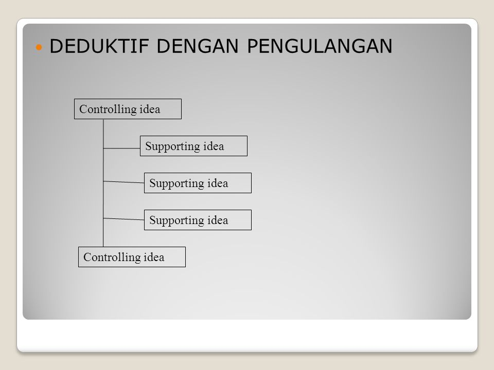 DEDUKTIF DENGAN PENGULANGAN Controlling idea Supporting idea Controlling idea