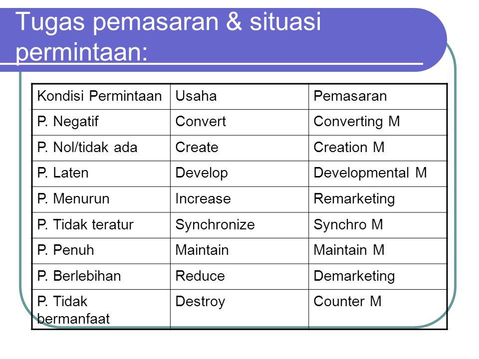 Tugas pemasaran & situasi permintaan: Kondisi PermintaanUsahaPemasaran P. NegatifConvertConverting M P. Nol/tidak adaCreateCreation M P. LatenDevelopD