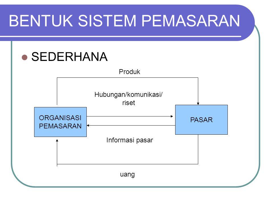 BENTUK SISTEM PEMASARAN SEDERHANA PASAR ORGANISASI PEMASARAN Hubungan/komunikasi/ riset Informasi pasar Produk uang