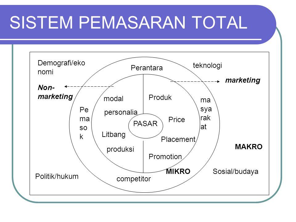 SISTEM PEMASARAN TOTAL PASAR modal personalia Litbang produksi Produk Price Placement Promotion competitor ma sya rak at Pe ma so k Perantara Demograf