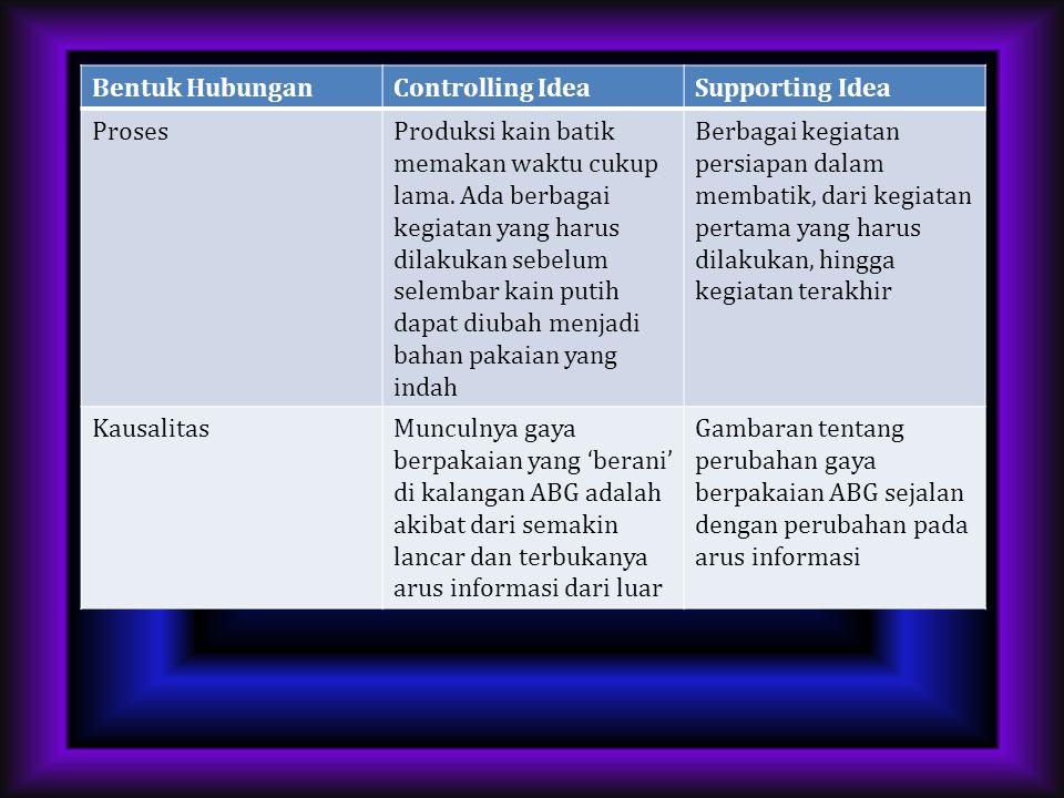 Bentuk HubunganControlling IdeaSupporting Idea PerbandinganBentuk-bentuk kerjasama yang dapat ditemui pada berbagai masyarakat di Indonesia mengikuti prinsip- prinsip resiprositas umum, berimbang dan negatif Penjabaran kasus-kasus dari berbagai daerah yang memperlihatkan bahwa kerjasama dilakukan berdasarkan resiprositas umum, berimbang dan negatif KronologiKejatuhan pemerintah Orde Baru diawali oleh berbagai krisis di bidang ekonomi dan memuncak dengan pendudukan Gedung MPR/DPR oleh kelompok mahasiswa Gambaran tentang berbagai peristiwa secara berturut-turut dari tahun 1997 hingga jatuhnya pemerintah Orde Baru