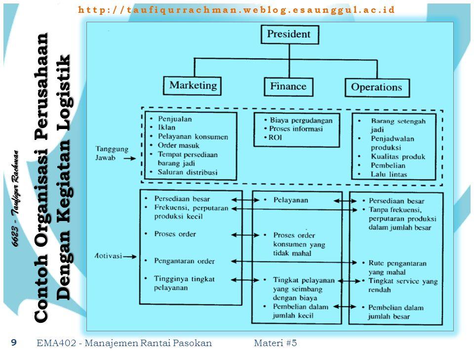http://taufiqurrachman.weblog.esaunggul.ac.id 6 6 2 3 - T a u f i q u r R a c h m a n Pilihan Penentuan Organisasi Materi #5 EMA402 - Manajemen Rantai Pasokan 10 Organisasi Informal Organisasi Semi Formal Organisasi Formal