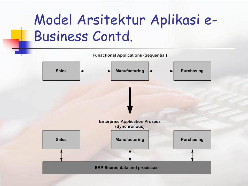 Model Arsitektur Aplikasi e- Business Contd.