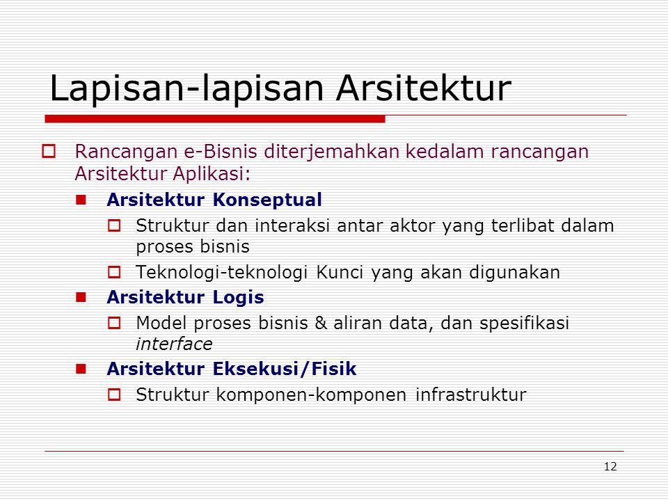 12 Lapisan-lapisan Arsitektur  Rancangan e-Bisnis diterjemahkan kedalam rancangan Arsitektur Aplikasi: Arsitektur Konseptual  Struktur dan interaksi