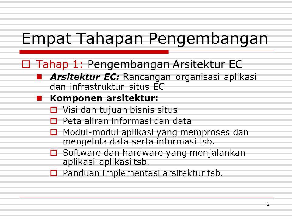 2 Empat Tahapan Pengembangan  Tahap 1: Pengembangan Arsitektur EC Arsitektur EC: Rancangan organisasi aplikasi dan infrastruktur situs EC Komponen ar