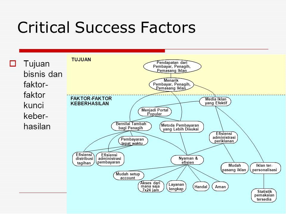 24 Critical Success Factors  Tujuan bisnis dan faktor- faktor kunci keber- hasilan