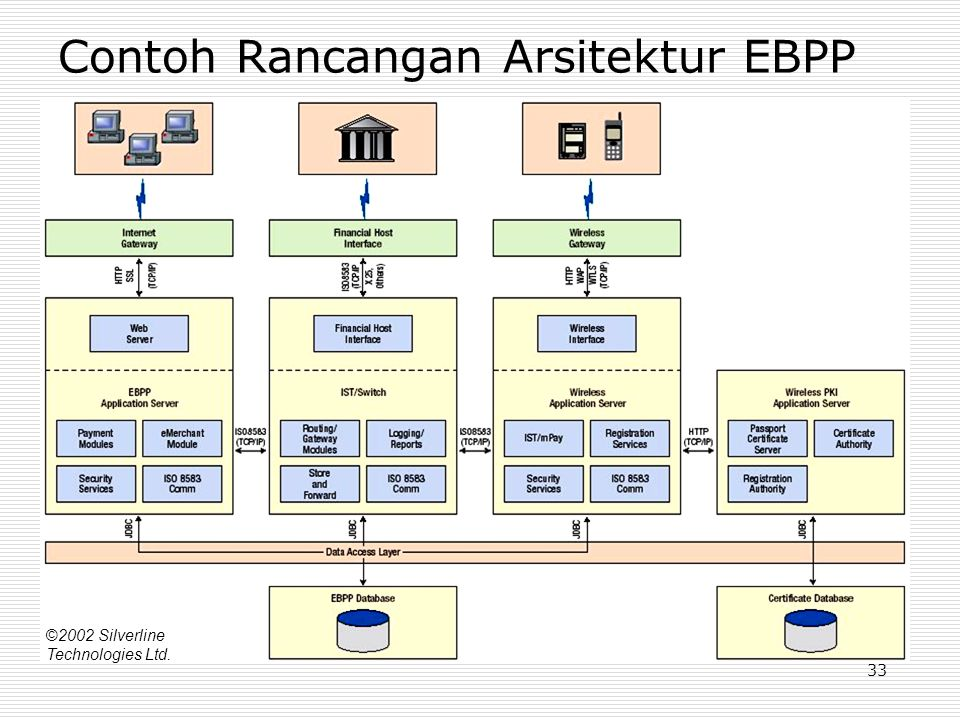 33 Contoh Rancangan Arsitektur EBPP ©2002 Silverline Technologies Ltd.
