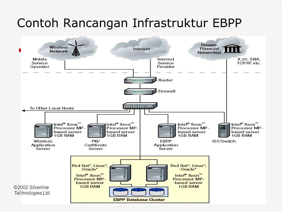 34 Contoh Rancangan Infrastruktur EBPP ©2002 Silverline Technologies Ltd.