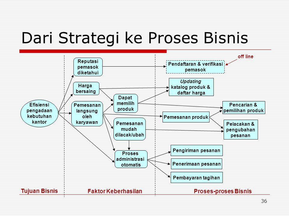 36 Dari Strategi ke Proses Bisnis Dapat memilih produk Proses administrasi otomatis Pemesanan langsung oleh karyawan Harga bersaing Pendaftaran & veri
