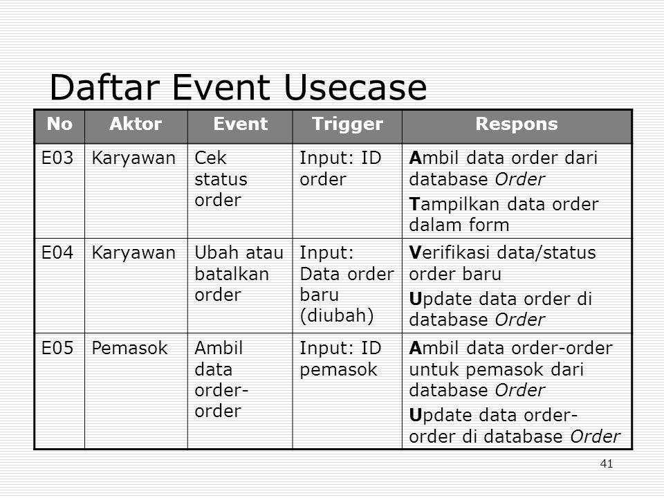 41 Daftar Event Usecase NoAktorEventTriggerRespons E03KaryawanCek status order Input: ID order Ambil data order dari database Order Tampilkan data ord