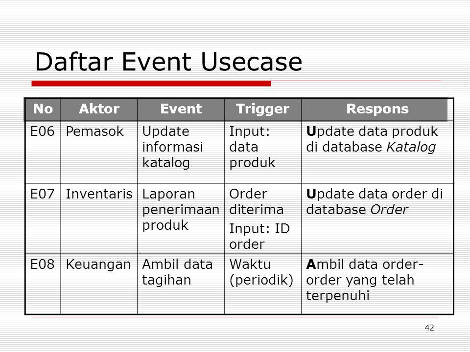 42 Daftar Event Usecase NoAktorEventTriggerRespons E06PemasokUpdate informasi katalog Input: data produk Update data produk di database Katalog E07Inv