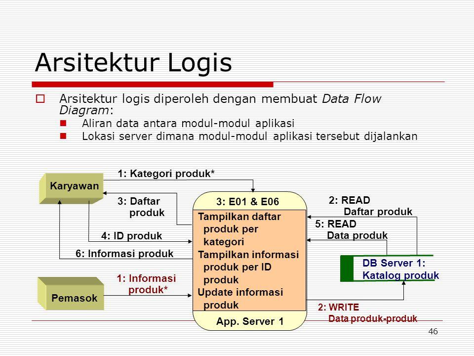 46 Arsitektur Logis  Arsitektur logis diperoleh dengan membuat Data Flow Diagram: Aliran data antara modul-modul aplikasi Lokasi server dimana modul-