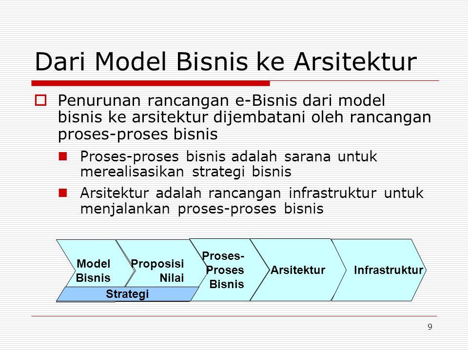 9 Dari Model Bisnis ke Arsitektur  Penurunan rancangan e-Bisnis dari model bisnis ke arsitektur dijembatani oleh rancangan proses-proses bisnis Prose