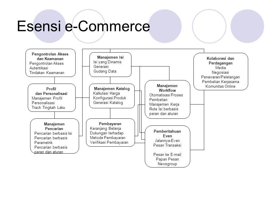 Esensi e-Commerce Pengontrolan Akses dan Keamanan Pengontrolan Akses Autentikasi Tindakan Keamanan Profil dan Personalisasi Manajemen Profil Personalisasi Track Tingkah Laku Manajemen Pencarian Pencarian berbasis Isi Pencarian berbasis Parametrik Pencarian berbasis peran dan aturan Manajemen Isi Isi yang Dinamis Generasi Gudang Data Manajemen Katalog Kalkulasi Harga Konfigurasi Produk Generasi Katalog Pembayaran Keranjang Belanja Dukungan terhadap Metode Pembayaran Verifikasi Pembayaran Manajemen Workflow Otomatisasi Proses Pembelian Manajemen Kerja Rute Isi berbasis peran dan aturan Pemberitahuan Even Jalannya-Even Pesan Transaksi Pesan ke E-mail Papan Pesan Newsgroup Kolaborasi dan Perdagangan Media Negosiasi Penawaran/Pelelangan Pembelian Kerjasama Komunitas Online