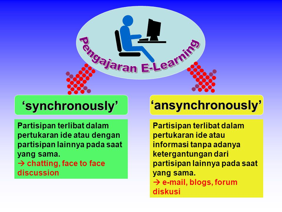 'synchronously' 'ansynchronously' Partisipan terlibat dalam pertukaran ide atau informasi tanpa adanya ketergantungan dari partisipan lainnya pada saat yang sama.