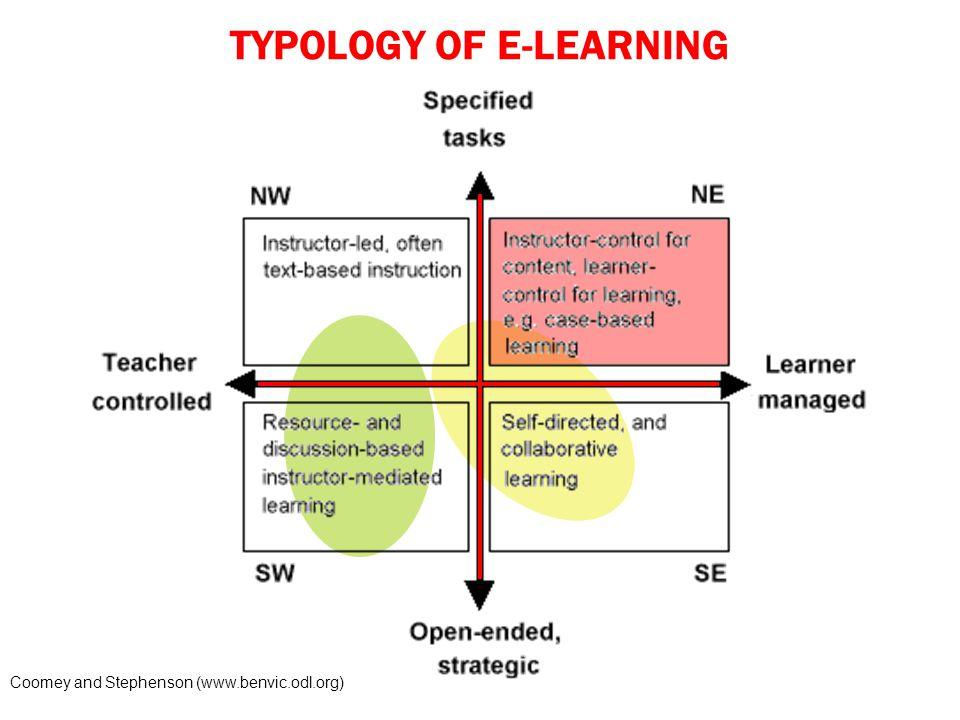 Faktor yang Perlu Diperhatikan E-learning  fokus utamanya adalah siswa Siswa mandiri dan bertanggung jawab terhadap pembelajarannya Siswa melakukan active learning