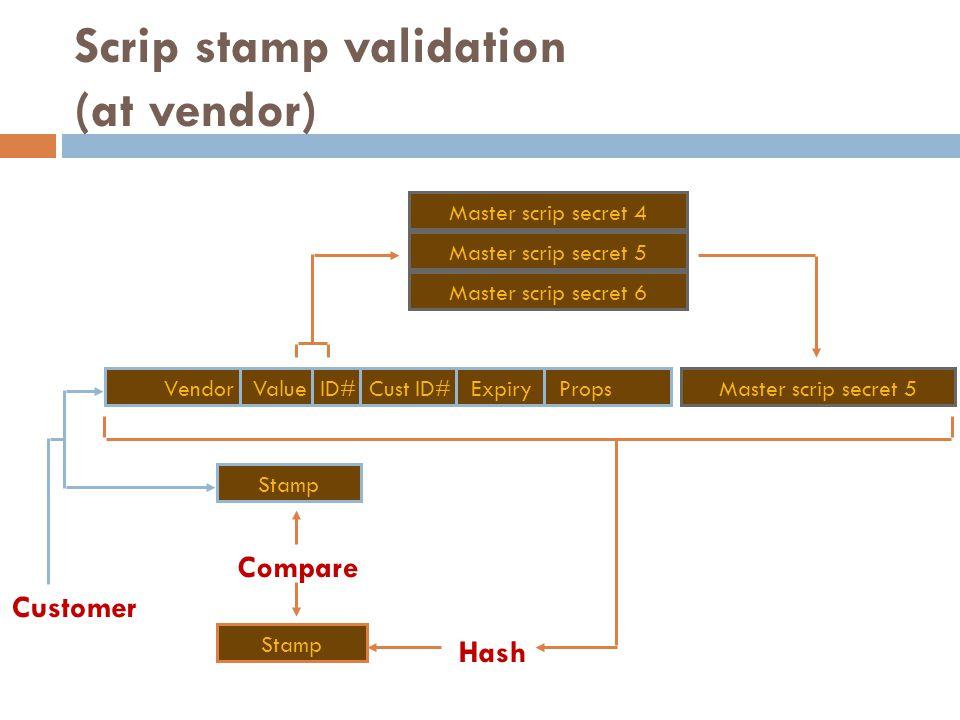 Scrip stamp validation (at vendor) Hash Master scrip secret 5 Stamp Vendor Value ID# Cust ID# Expiry Props Customer Master scrip secret 4 Master scrip