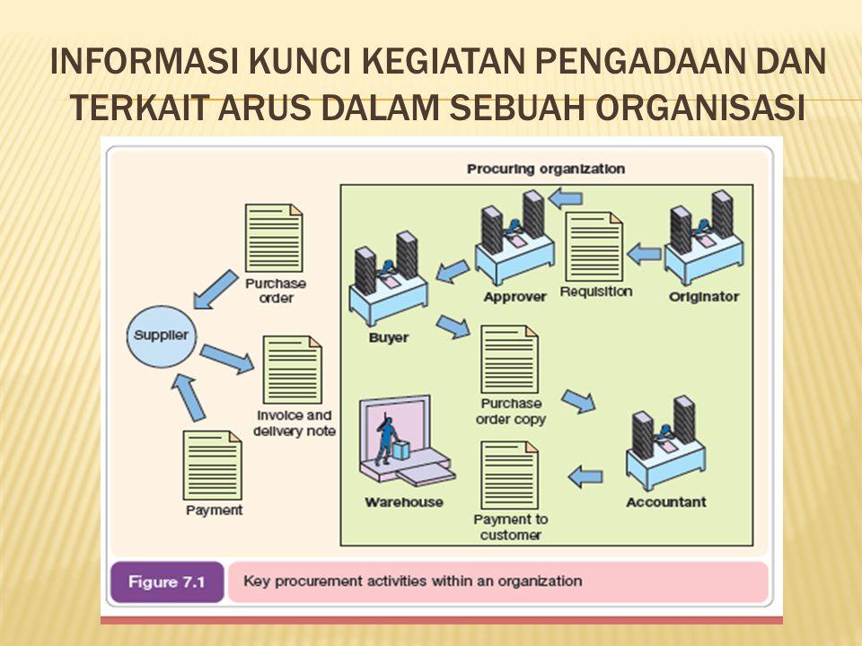 RISIKO DAN DAMPAK DARI E-PROCUREMENT Risiko dan dampak dari e-procurement.