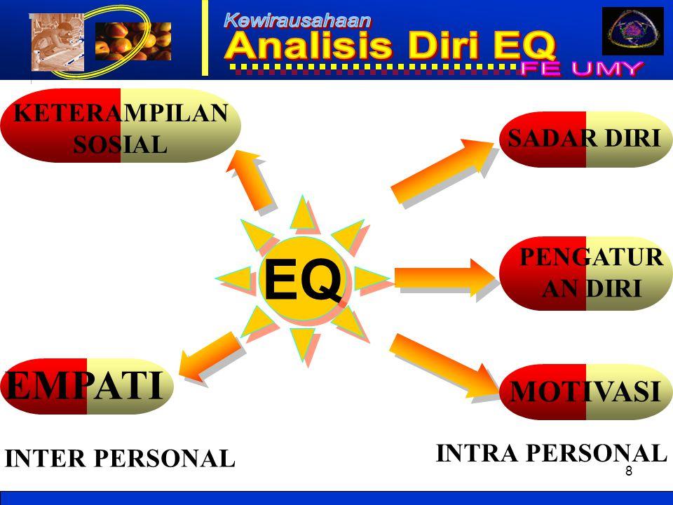 8 EQ EMPATI KETERAMPILAN SOSIAL SADAR DIRI PENGATUR AN DIRI MOTIVASI INTER PERSONAL INTRA PERSONAL