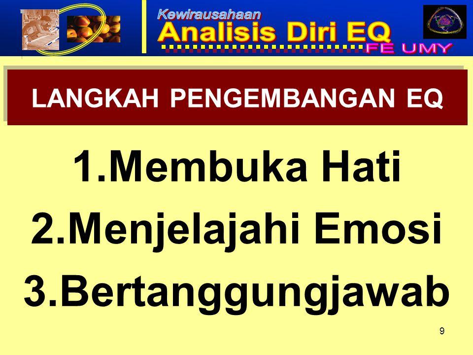 10 PENGEMBANGAN EQ ANAK 1.Menyadari emosi anak 2.Mengakui emosi sebagai kesempatan 3.Mendengarkan dengan empati 4.Mengungkapkan nama emosi 5.Membantu menemukan emosi 6.Jadilah Teladan