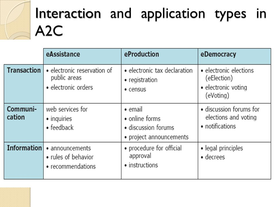 Interaction and application types in A2C