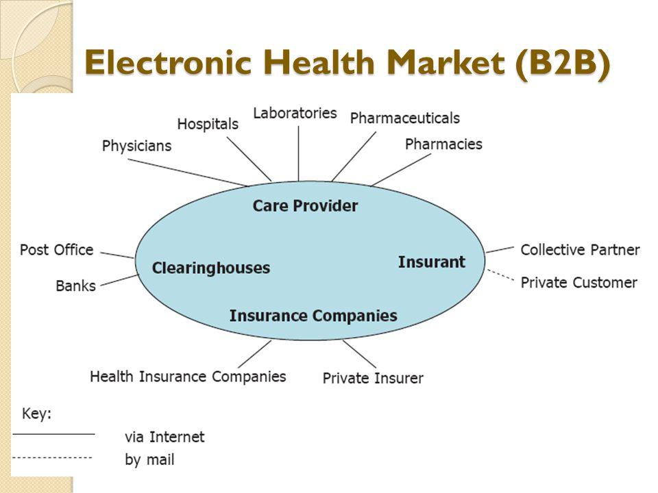 Electronic Health Market (B2B)