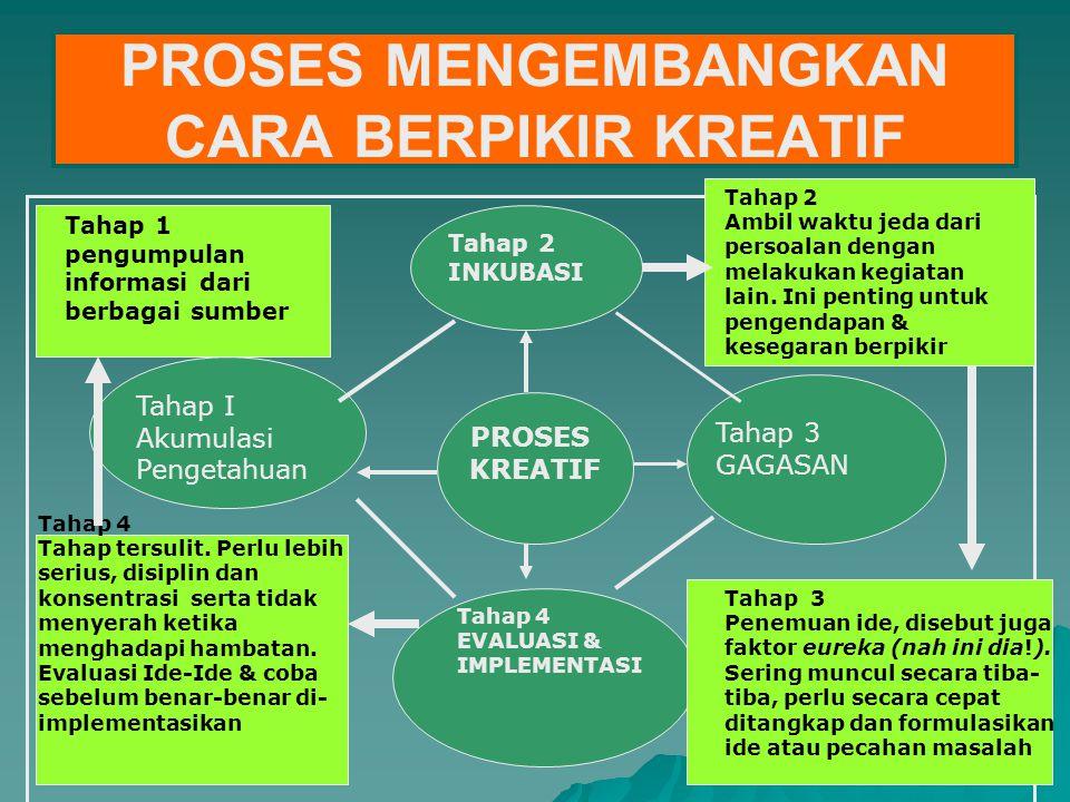 PROSES MENGEMBANGKAN CARA BERPIKIR KREATIF PROSES KREATIF Tahap I Akumulasi Pengetahuan Tahap 2 INKUBASI Tahap 3 GAGASAN Tahap 4 EVALUASI & IMPLEMENTA