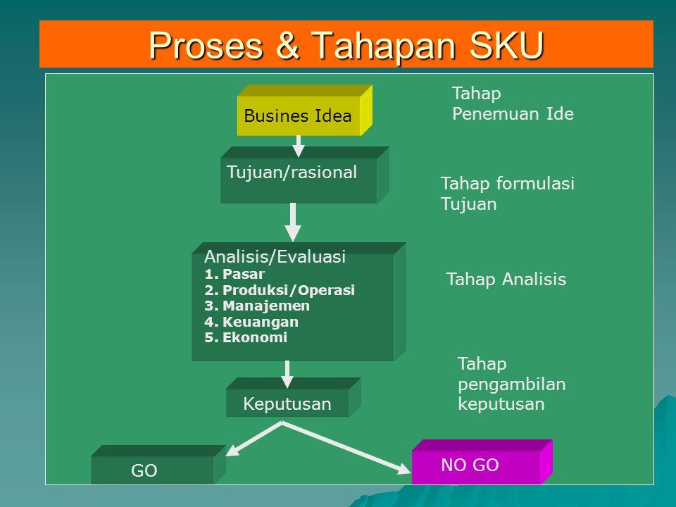 Proses & Tahapan SKU Business IdeaBusines Idea Tujuan/rasional Analisis/Evaluasi 1. Pasar 2. Produksi/Operasi 3. Manajemen 4. Keuangan 5. Ekonomi Kepu