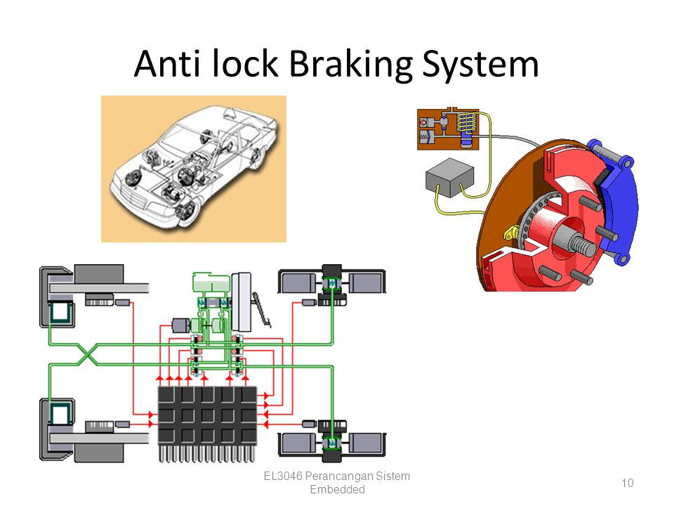 Anti lock Braking System EL3046 Perancangan Sistem Embedded 10