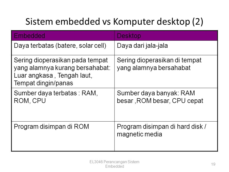Sistem embedded vs Komputer desktop (2) EmbeddedDesktop Daya terbatas (batere, solar cell)Daya dari jala-jala Sering dioperasikan pada tempat yang ala
