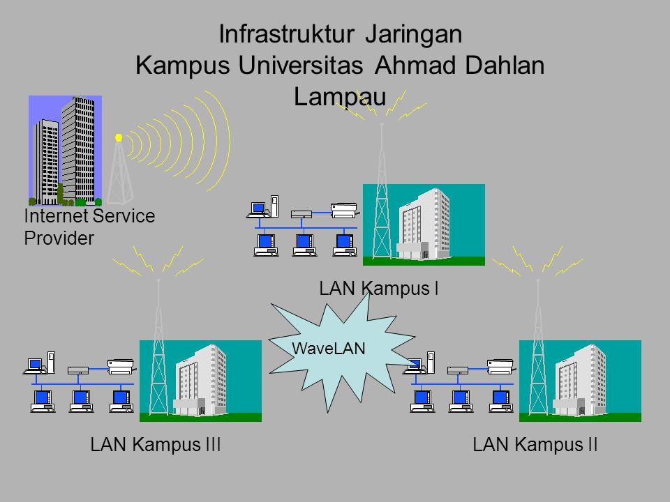 Infrastruktur Jaringan Kampus Universitas Ahmad Dahlan Lampau LAN Kampus III LAN Kampus I LAN Kampus II Internet Service Provider WaveLAN