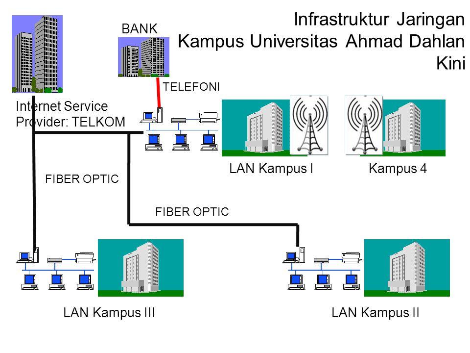 Infrastruktur Jaringan Kampus Universitas Ahmad Dahlan Kini LAN Kampus III LAN Kampus I LAN Kampus II Internet Service Provider: TELKOM FIBER OPTIC Ka