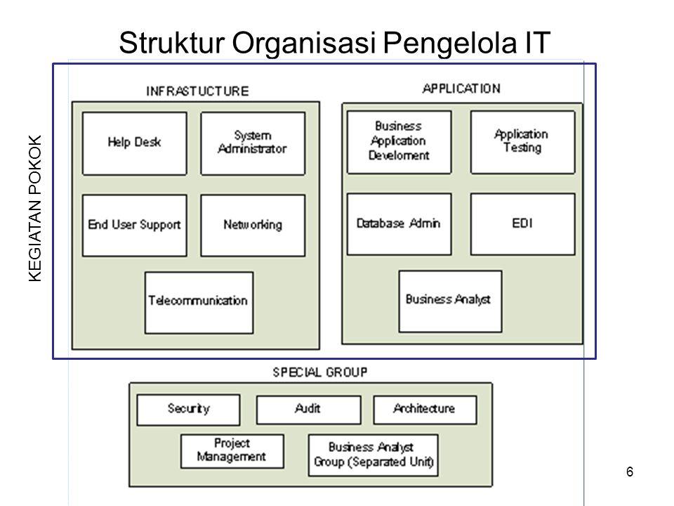 Struktur Organisasi Pengelola IT 6 KEGIATAN POKOK
