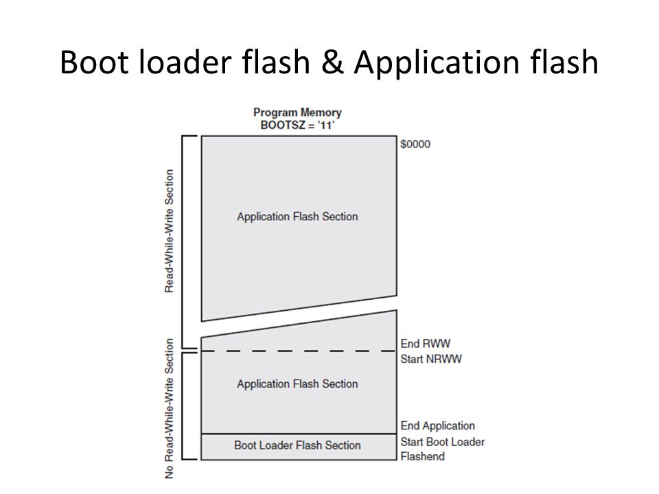 Boot loader flash & Application flash