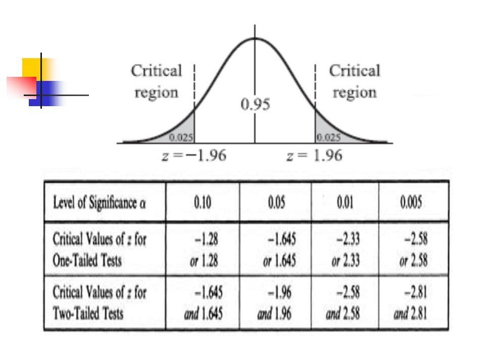 Uji satu sampel untuk rata-rata Varian diketahui Contoh : Sample penelitian menunjukkan dari 100 kematian rata-rata usia mereka 71.8 tahun, andaikan simpangan bakunya 8.9 tahun, apakah ini menunjukkan bahwa rata-rata usia dewasa ini lebih dari 70 tahun ?.