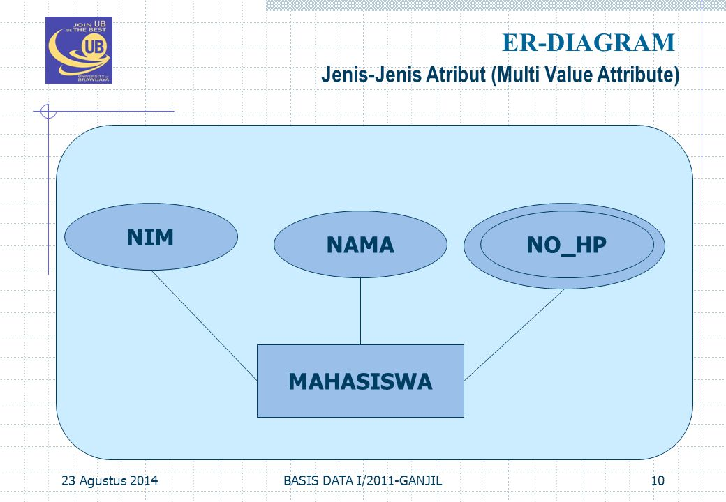 23 Agustus 2014BASIS DATA I/2011-GANJIL10 Jenis-Jenis Atribut (Multi Value Attribute) ER-DIAGRAM MAHASISWA NAMANO_HP NIM