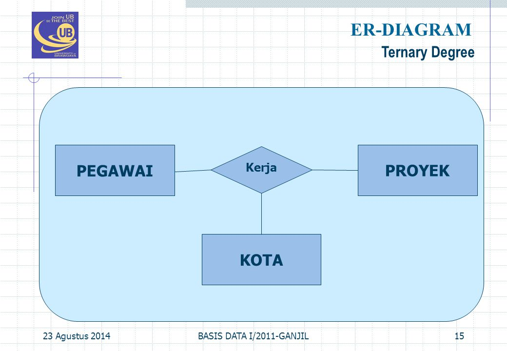 23 Agustus 2014BASIS DATA I/2011-GANJIL15 Ternary Degree ER-DIAGRAM PEGAWAI Kerja PROYEK KOTA