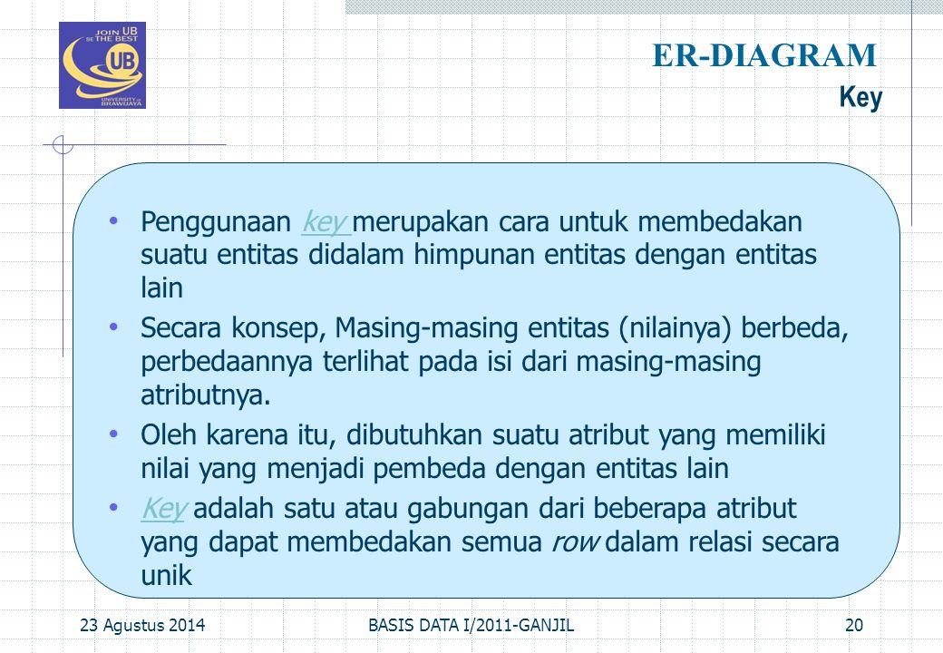 23 Agustus 2014BASIS DATA I/2011-GANJIL20 Key ER-DIAGRAM Penggunaan key merupakan cara untuk membedakan suatu entitas didalam himpunan entitas dengan