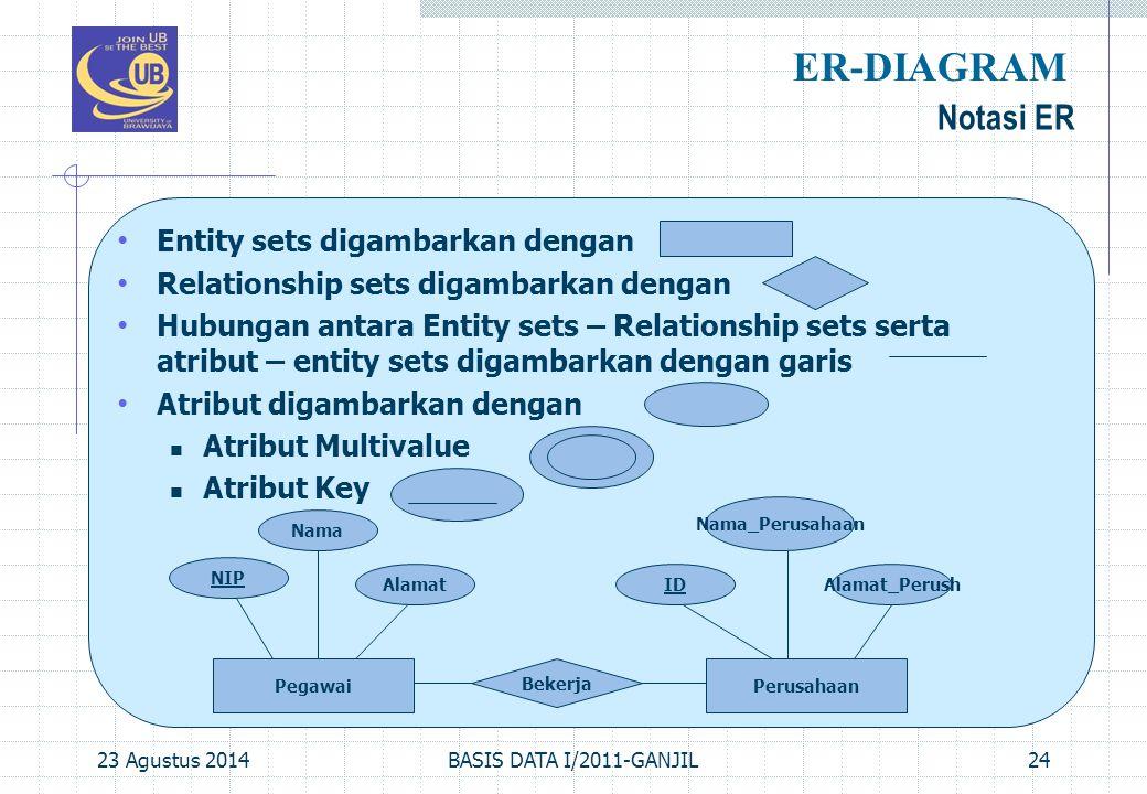 Entity sets digambarkan dengan Relationship sets digambarkan dengan Hubungan antara Entity sets – Relationship sets serta atribut – entity sets digamb