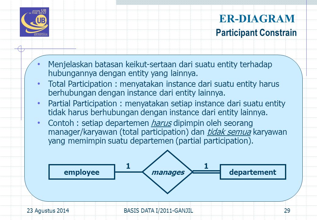 23 Agustus 2014BASIS DATA I/2011-GANJIL29 Participant Constrain ER-DIAGRAM Menjelaskan batasan keikut-sertaan dari suatu entity terhadap hubungannya d