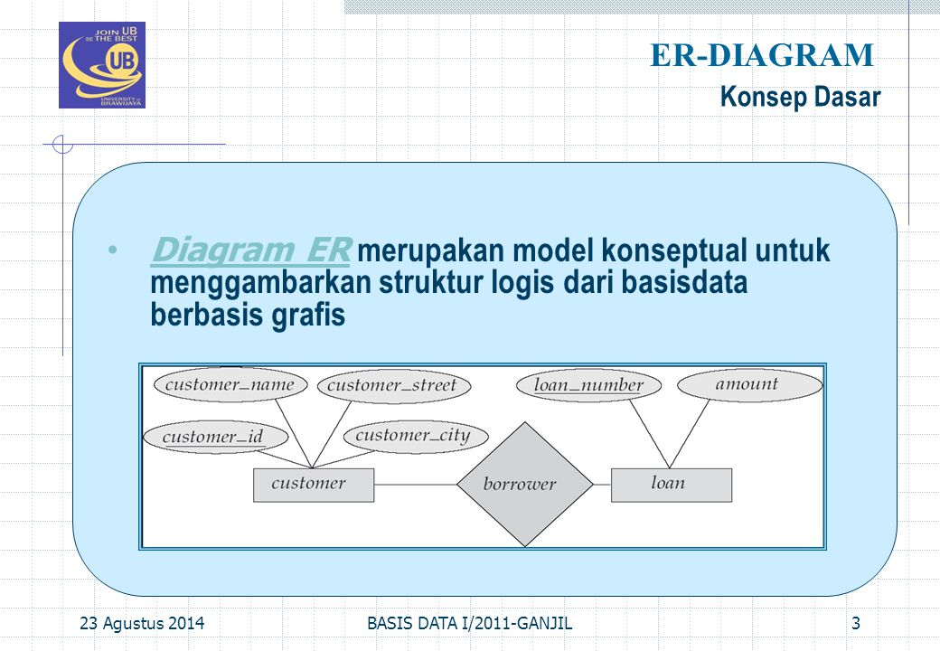 23 Agustus 2014BASIS DATA I/2011-GANJIL3 Konsep Dasar ER-DIAGRAM Diagram ER merupakan model konseptual untuk menggambarkan struktur logis dari basisda