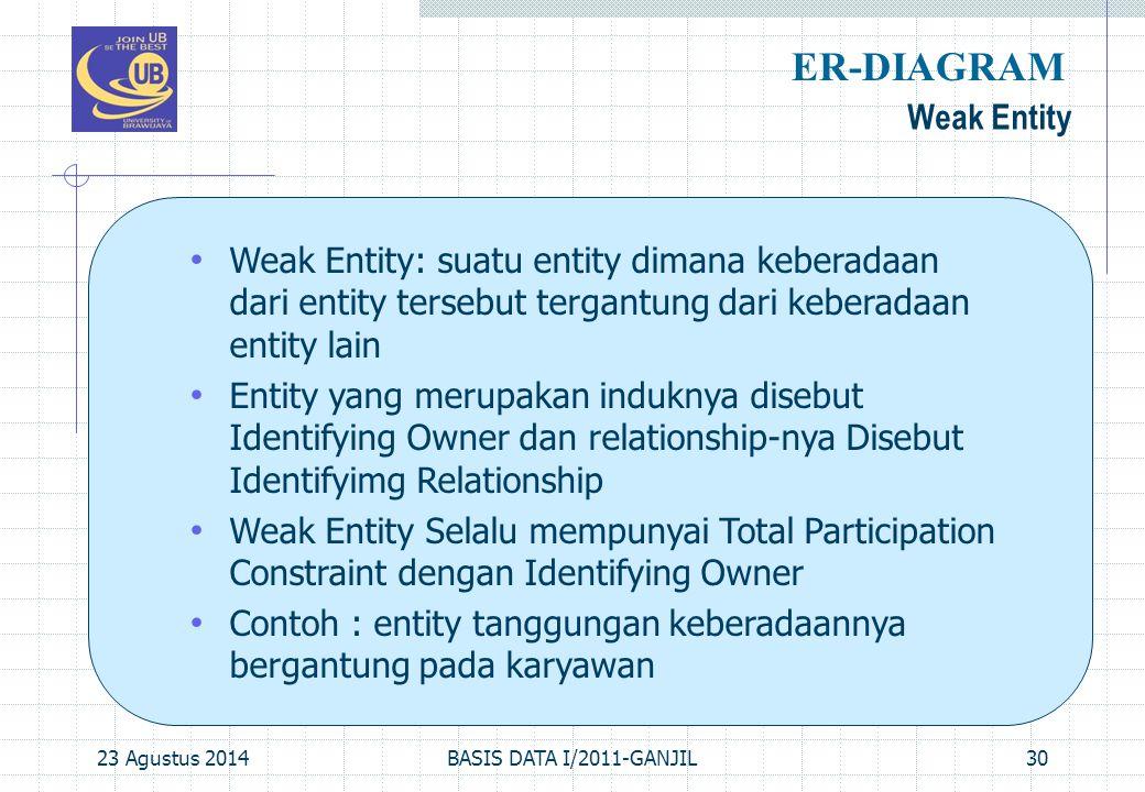 23 Agustus 2014BASIS DATA I/2011-GANJIL30 Weak Entity ER-DIAGRAM Weak Entity: suatu entity dimana keberadaan dari entity tersebut tergantung dari kebe