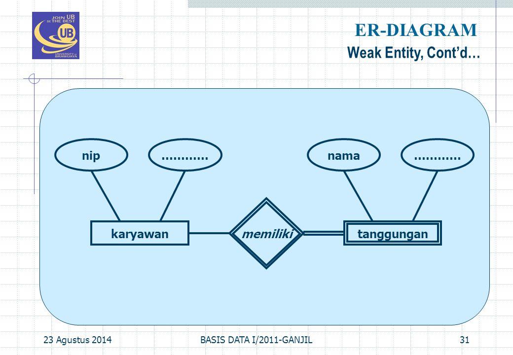 23 Agustus 2014BASIS DATA I/2011-GANJIL31 Weak Entity, Cont'd… ER-DIAGRAM karyawantanggungan memiliki nip…………nama…………