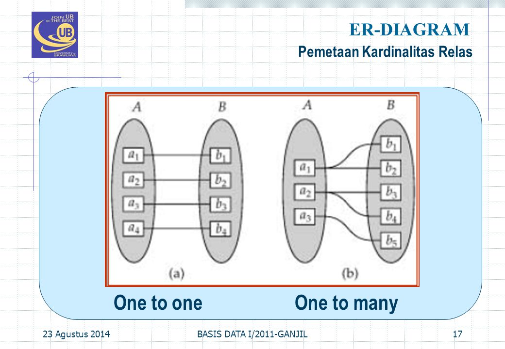 23 Agustus 2014BASIS DATA I/2011-GANJIL17 Pemetaan Kardinalitas Relas ER-DIAGRAM One to one One to many