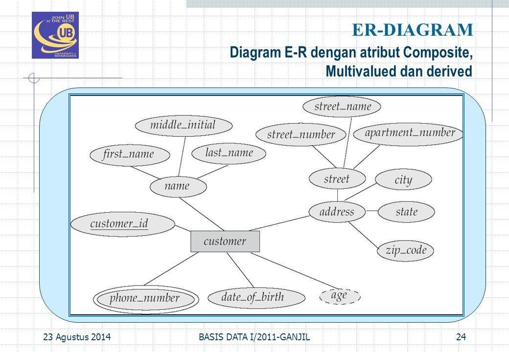 23 Agustus 2014BASIS DATA I/2011-GANJIL24 Diagram E-R dengan atribut Composite, Multivalued dan derived ER-DIAGRAM