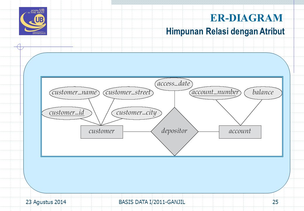 23 Agustus 2014BASIS DATA I/2011-GANJIL25 Himpunan Relasi dengan Atribut ER-DIAGRAM