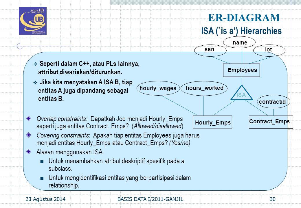 23 Agustus 2014BASIS DATA I/2011-GANJIL30 ISA (`is a') Hierarchies ER-DIAGRAM  Seperti dalam C++, atau PLs lainnya, attribut diwariskan/diturunkan. 